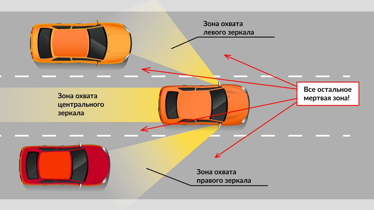 Слепые (мертвые) зоны автомобиля